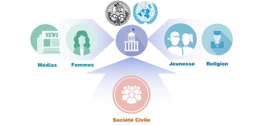 hwpl france - DPCW - rôle de la société civile